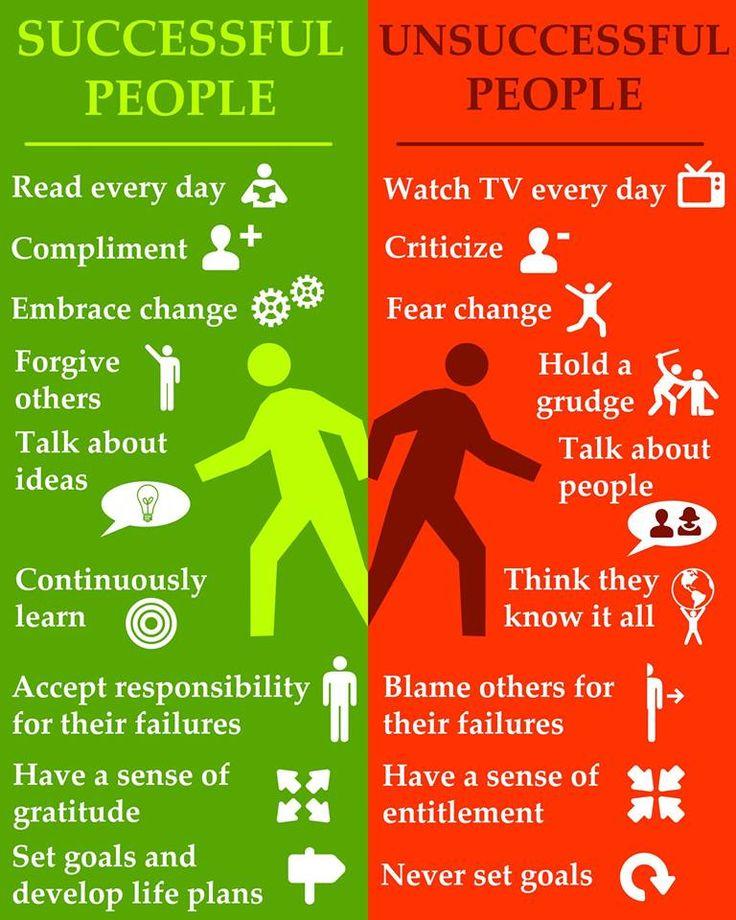 Successful People---- Unsuccessful People
