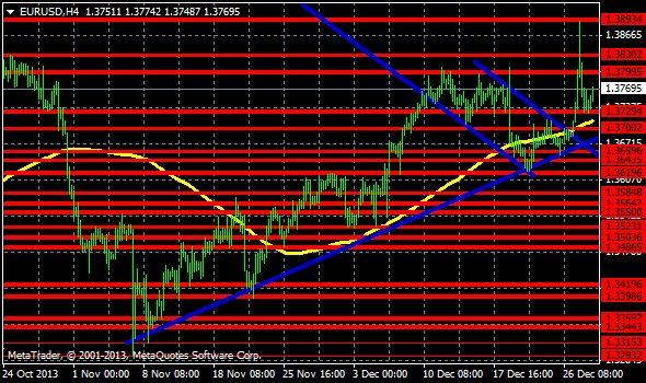 Le stratégie PFX EUR/USD pour la semaine du 30/12 http://www.professeurforex.com/2013/12/la-strategie-pfx-eurusd-pour-la-semaine-du-30-decembre-2013/