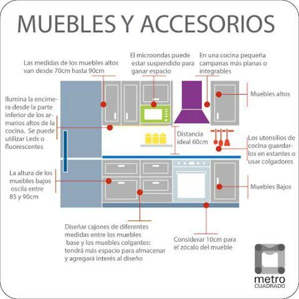 Gu a de distribuci n de una cocina cocina decora for Guia mecanica de cocina pdf
