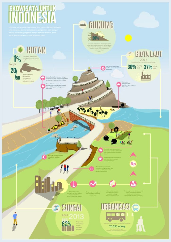 Eco Tourism of Indonesia, Infographic competition held by UNDIP.