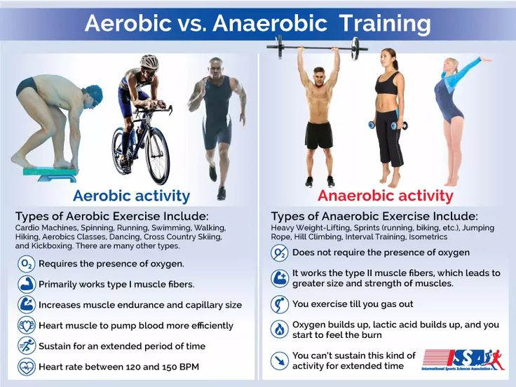 Aerobic vs Anaerobic Exercise                                                                                                                                                                                 More