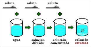 Resultado de imagen de disoluciones quimicas