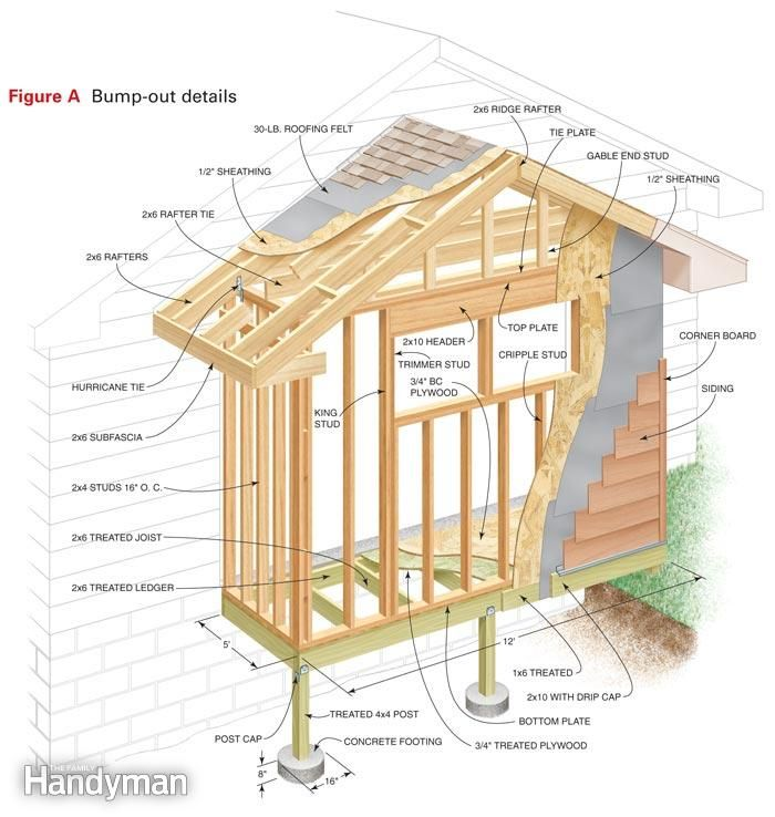 Home Design Addition Ideas: Large Bump-out Framing Detail