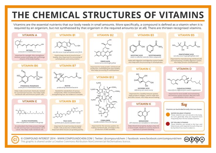Vitamins are an important part of our diet,but you probably haven't given a great deal of thought to their chemical structures. This graphic shows chemical structures for all 13 vitamins; though t...