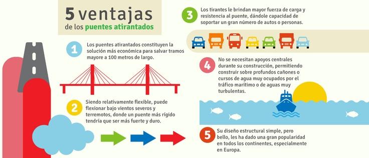 5 ventajas de los puentes atirantados