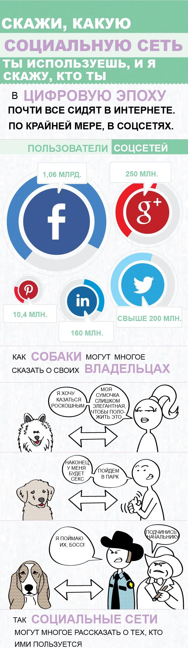 https://social-media-strategy-template.blogspot.com/ #SocialMedia Инфографика: типы личности в социальных сетях