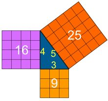 A Pinner said: A visual proof of the Pythagorean Theorem. When I taught this in class, I had the students prove it themselves by cutting out squares on graph paper. They cut out the square of side A and the square of side B, and then they pasted the squares along the hypotenuse. They loved it! - I MUST TRY THIS!!!