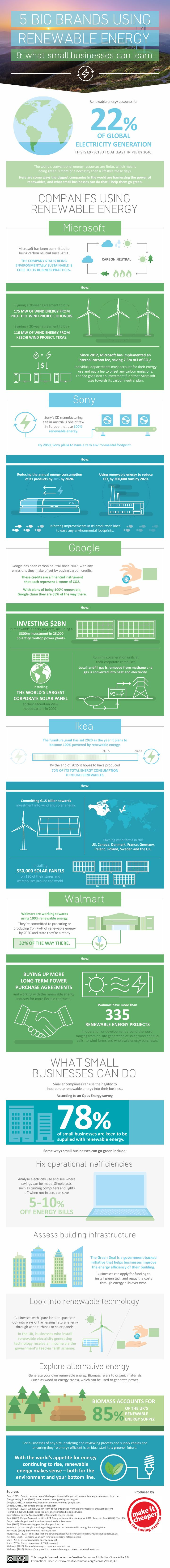 6 Big Brands Using Renewable Energy and What Small Businesses Can Learn #infographic #Business #Energy