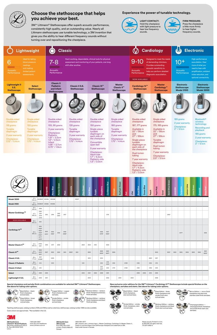 Littmann Stethoscope Product Comparison