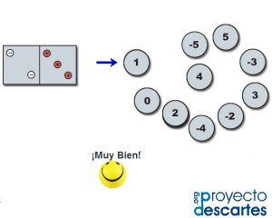 PROYECTO CANALS. Números enteros positivos y negativos. Consolidar el conocimiento de los números negativos a partir de la manipulación de un material sencillo. Comprender la complementariedad de los números positivos y negativos respecto al cero.