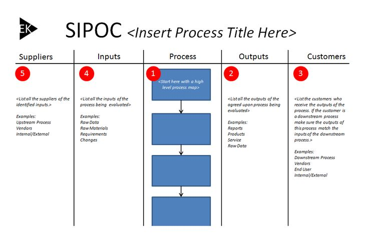 The 11 Best Sipoc Diagram Images On Pinterest Lean Six Sigma