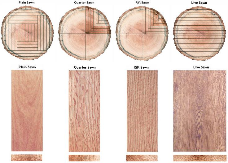 wood cutting diagram plain-quarter-rift-live-log-cut-diagram | materials ... wood fence diagram