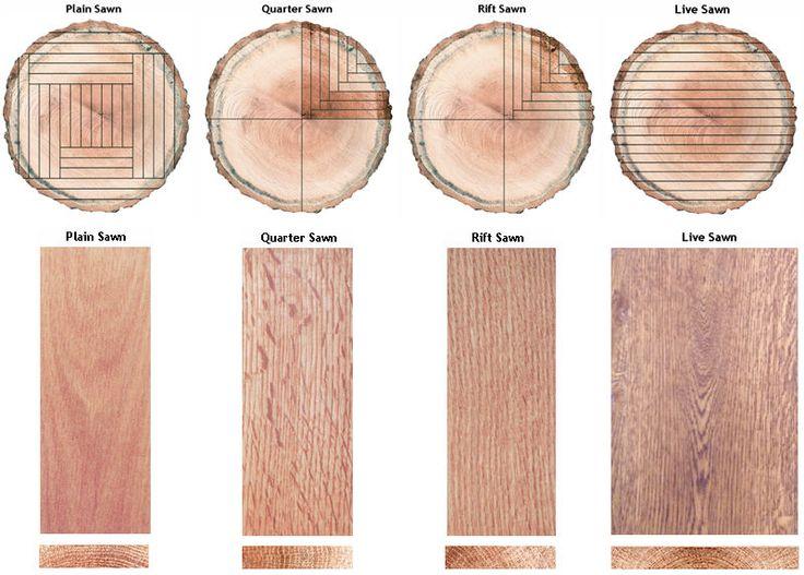 wood cutting diagram plain-quarter-rift-live-log-cut-diagram | materials ...