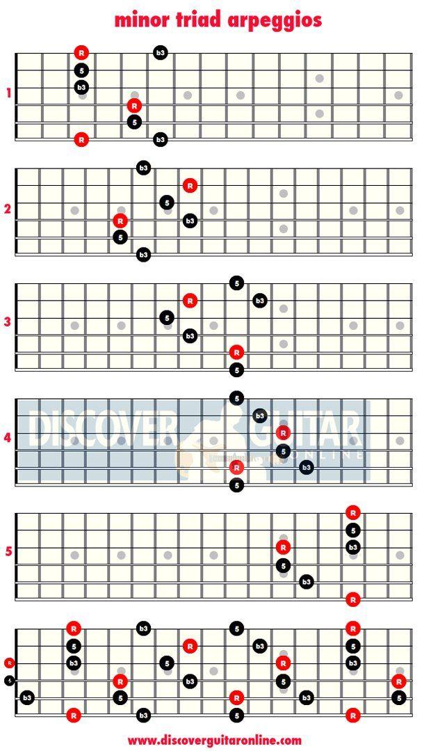 Arpeggios Guide. Part 1 - Learn Your Arpeggios | Guitar ...