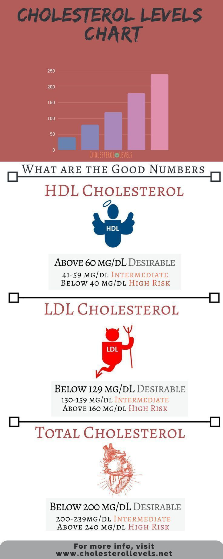 Cholesterol Levels Chart Helps You Figure If You Re In The Normal Range Cholesterol Cholesterol Cholesterol Levels What Causes High Cholesterol Ldl Levels