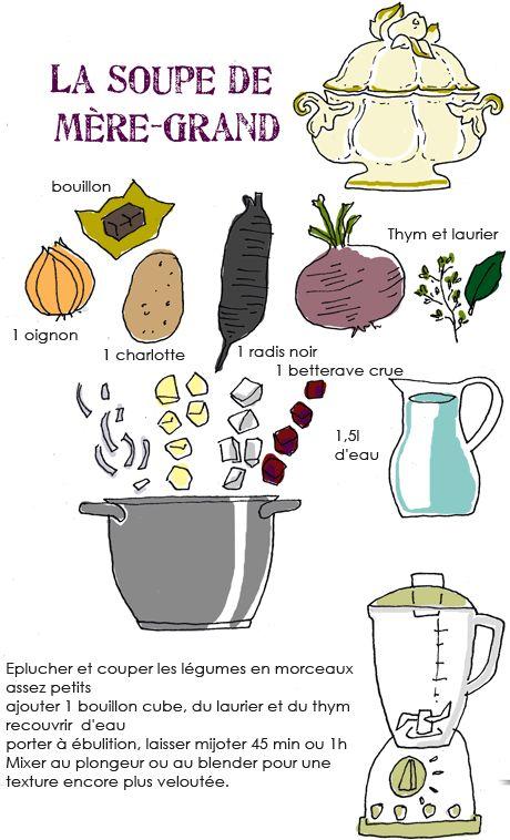 + 1 cc curcuma  (j'ai beaucoup aimé cette recette l'hiver dernier, elle sera au menu de nombreuses fois l'hiver prochain)