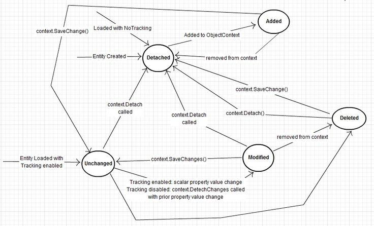 Muhammad Shujaat Siddiqi: Entity Framework Code First - Change Tracking