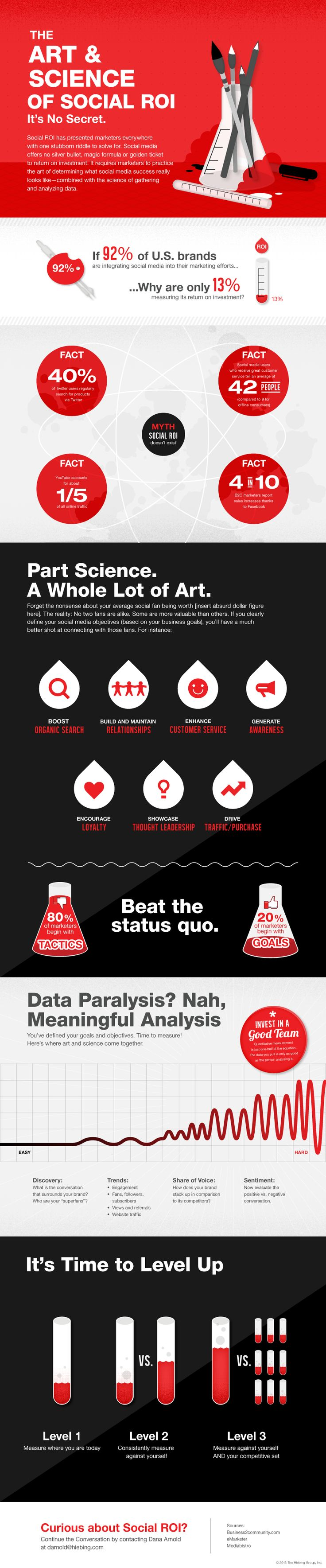 The Art and Science of Social Media ROI - An infographic by Hiebing