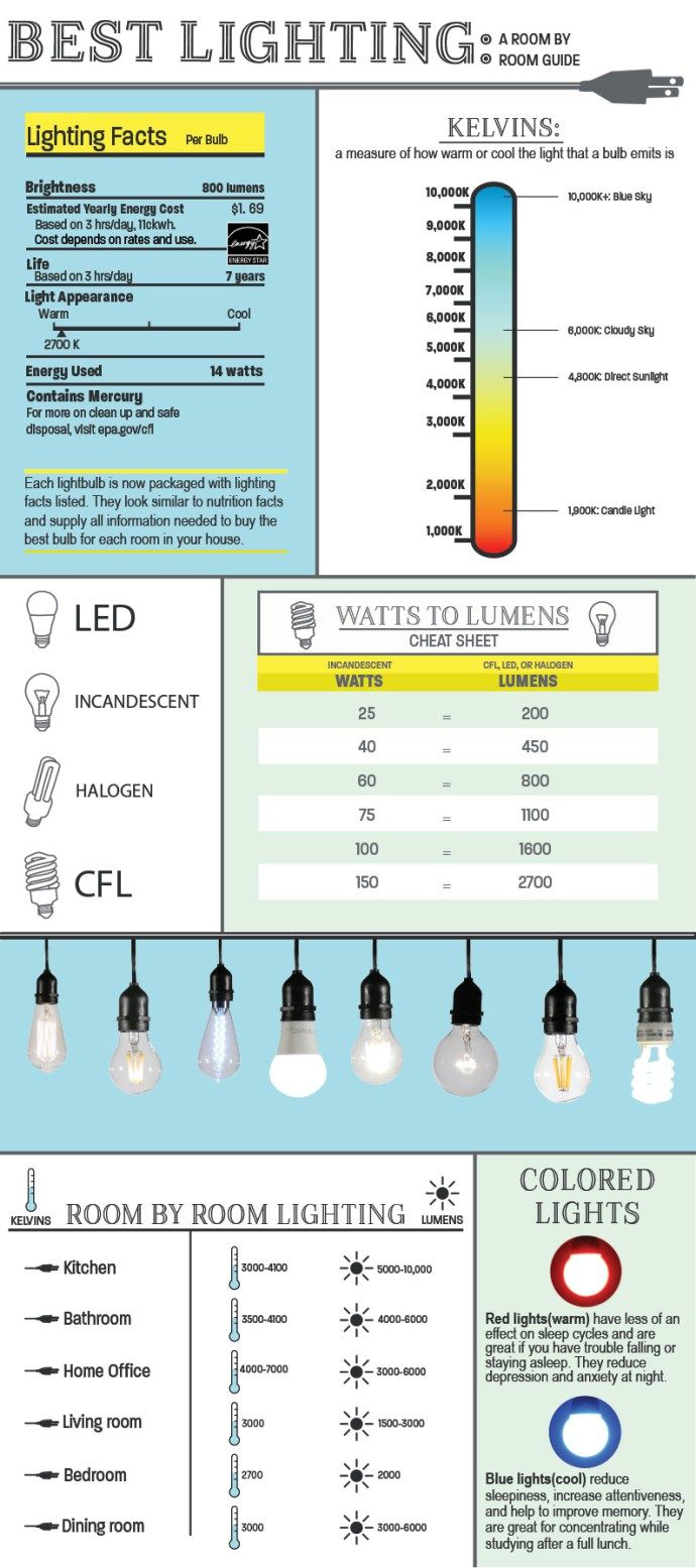 INFOGRAPHIC: Best Lighting A Complete Room-by-Room Guide | Front Door Blog