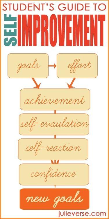 Self Improvement Activities Students