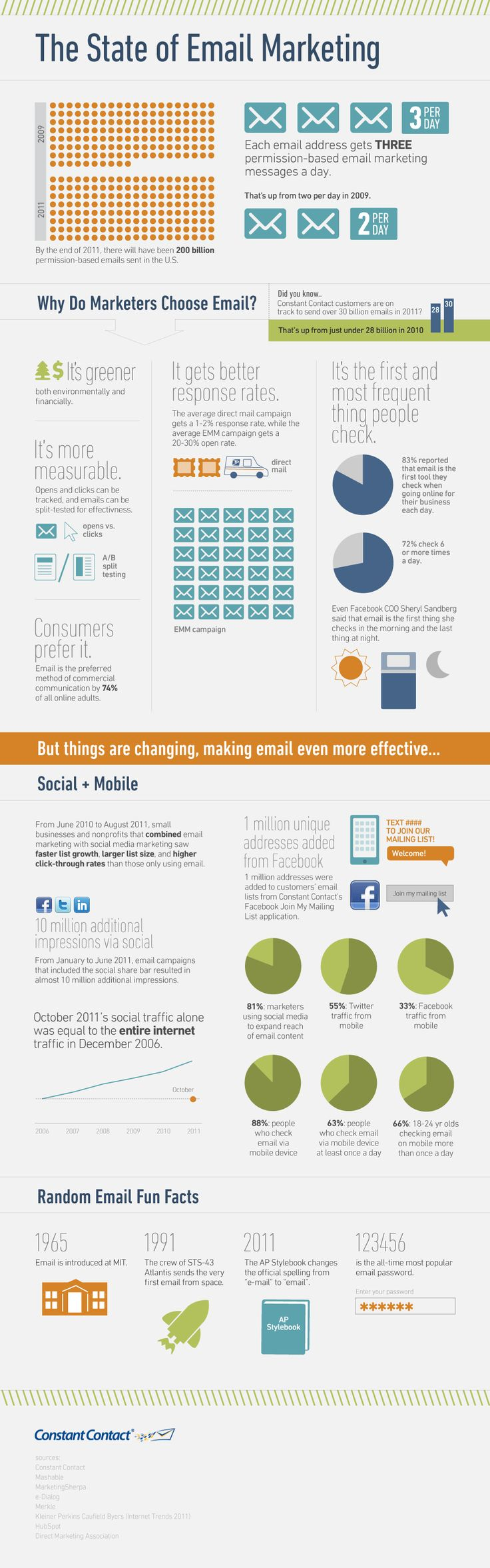 1. The State of Email Marketing  In an age where social media is all the rage, it can be easy to forget just how effective email marketing is. Constant Contact offered a reminder in the form of an infographic. Next time someone asks why you're so interested in email, you can point here.