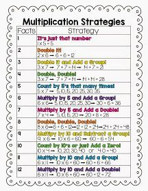***FREEBIE*** Multiplication Strategies Freebie and 10 Multiplication Center Ideas.  This would be a great visual aid to print out and keep in your student's math folder.  Great for students with special needs, especially autism.  Read more and download this FREEBIE at:  http://www.starrspangledplanner.com/2014/12/10-multiplication-center-ideas.html?m=1