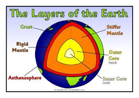 Structure And Layers Of The Earth Posters Sb12426 Sparklebox Earth Poster Earth Projects Printable Teaching Resources
