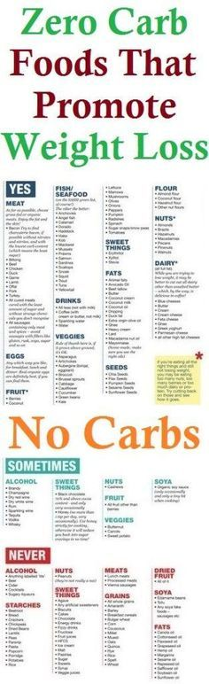 Best 25+ Atkins meal plan ideas on Pinterest | Lchf meal ...