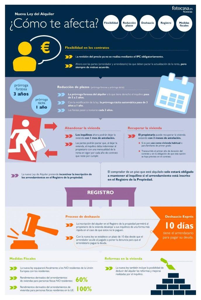 ¿Cómo te afectan las nuevas medidas del #alquiler? [infografia]