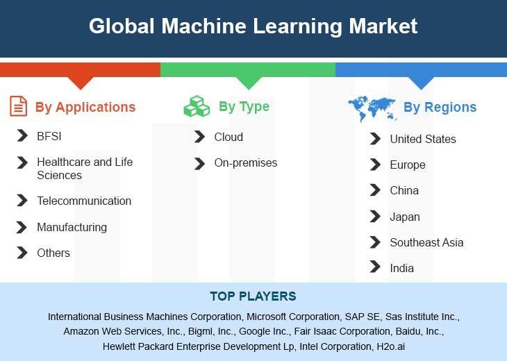 Global Machine Learning Market Size Status And Forecast 2025 Marketing Stock Market Global