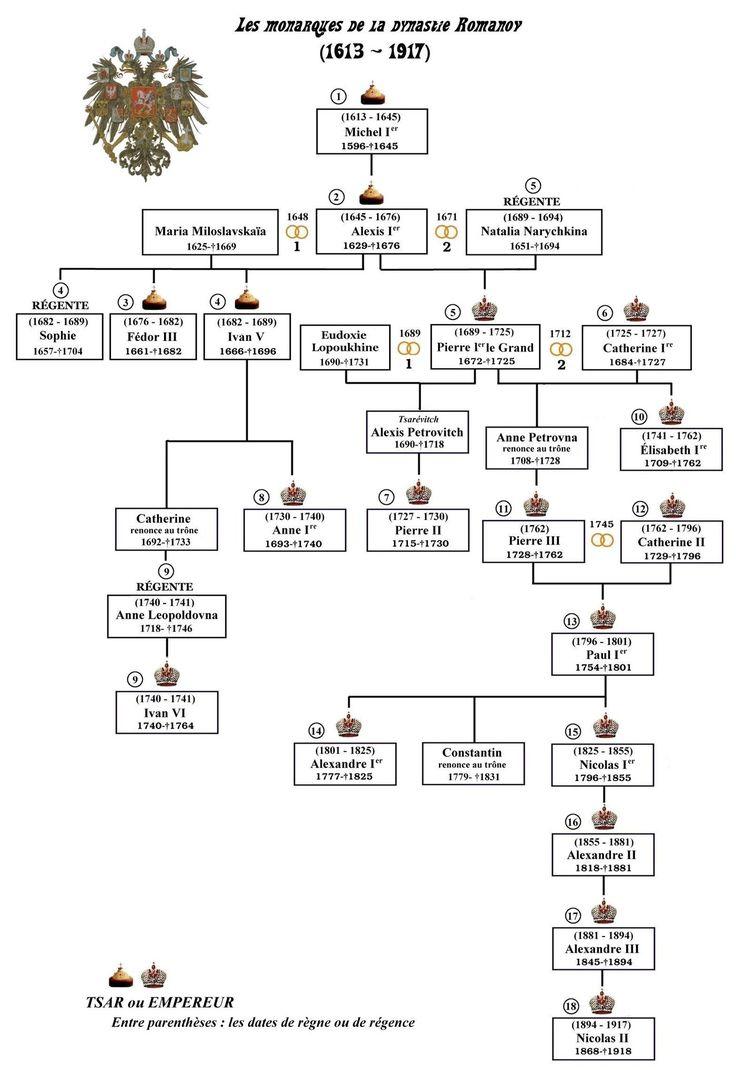 House of Romanov - Wikipedia