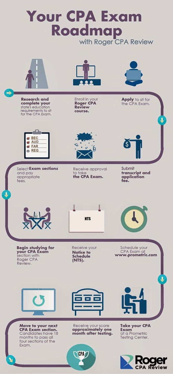 16 best infographics cpa exam industry images on pinterest cpa your cpa exam roadmap infographic roger cpa review fandeluxe Choice Image