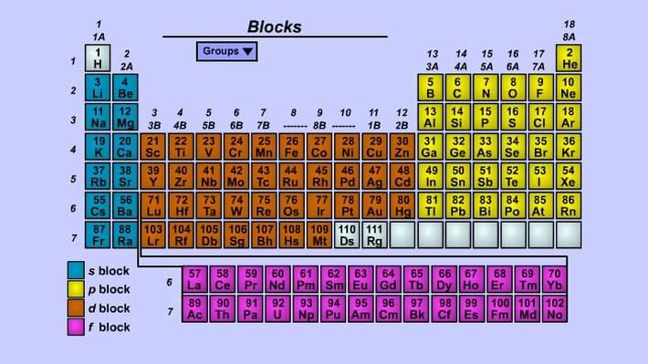 <p>In this interactive activity from the American Chemical Society, explore patterns in the periodic table. See how the electron configurations and properties of the elements vary according to their place in the table. Investigate the patterns by plotting and comparing the elements by molar mass, atomic radius, ionic radius, melting point, boiling point, electronegativity, and ionization energies.</p>