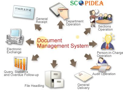 Document Management System Is An Application. It Allow To Create, Edit And  Modification Of