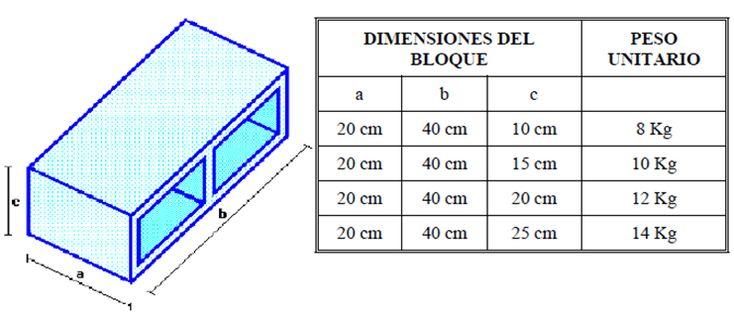 A veces deseamos averiguar el cálculo de bloques y morteros en paredes (muchas veces mal llamado cemento por los albañiles) que necesitamos ya sea para construir una pared en el patio o jardín de nuestras casas, a continuación se detalla brevemente como calcular el número de bloques y mortero