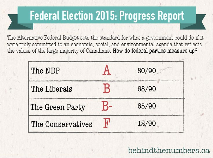 Helpful (but flawed) metric for comparing relative social progressiveness of federal political parties in 2015 Canadian election. The spreadsheets are awesome.