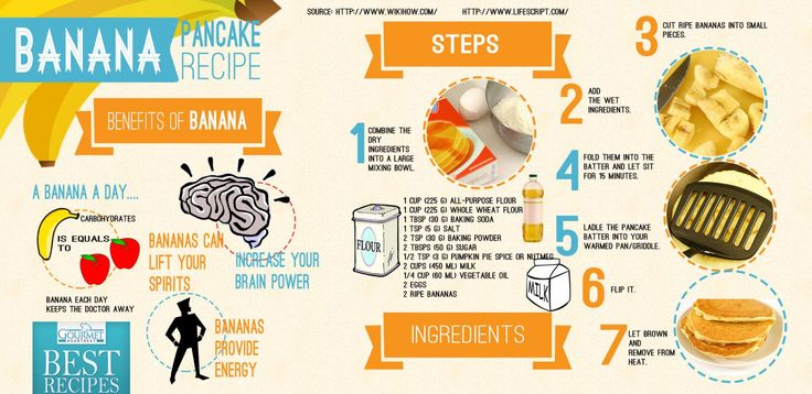 Afbeelding van https://thumbnails-visually.netdna-ssl.com/banana-pancake-recipe_52382aae5d0e5_w1500.jpg.