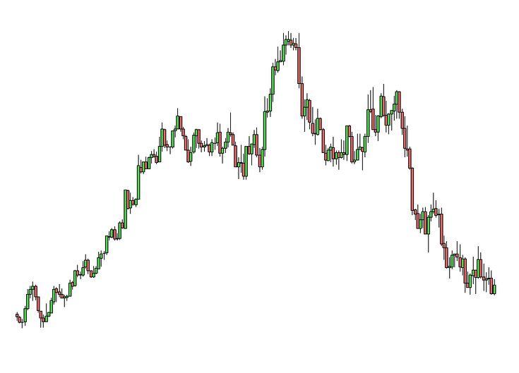 I grafici a candele giapponesi sono il sistema più usato dai trader per la visualizzazione di un qualsiasi bene quotato in borsa. In una sola occhiata possiamo conoscere tutto il movimento dei prezzi compiuto durante un intervallo temporale.