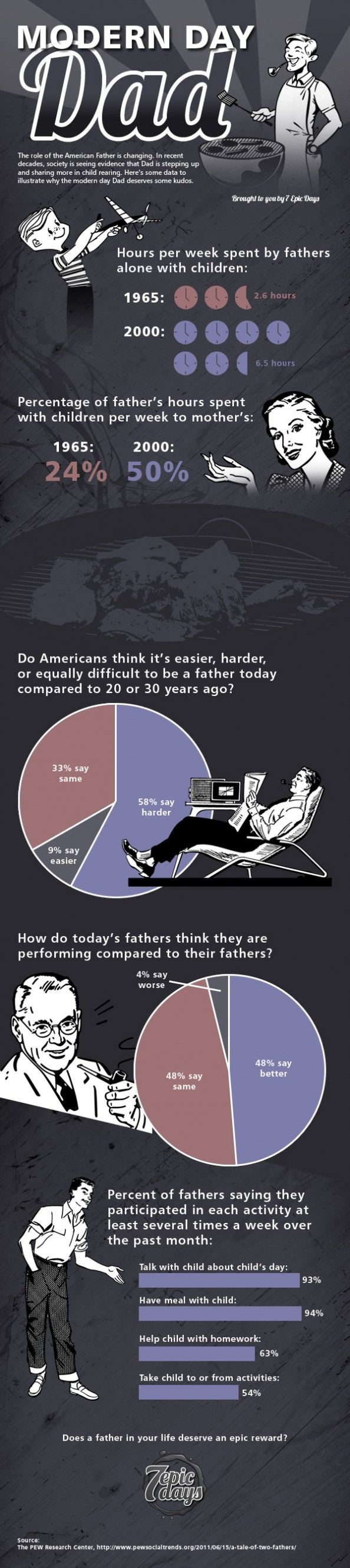 Modern day dads vs. their 1965 counterparts Infographic