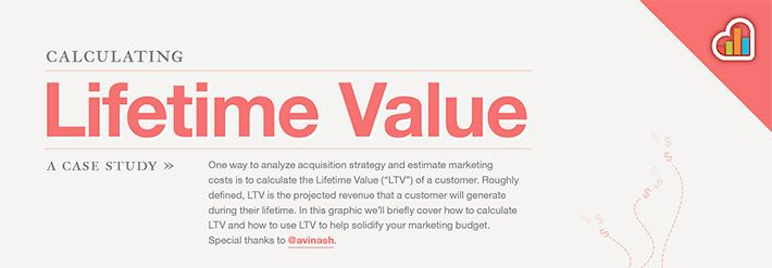 Kissmetrics customer lifetime value infographic