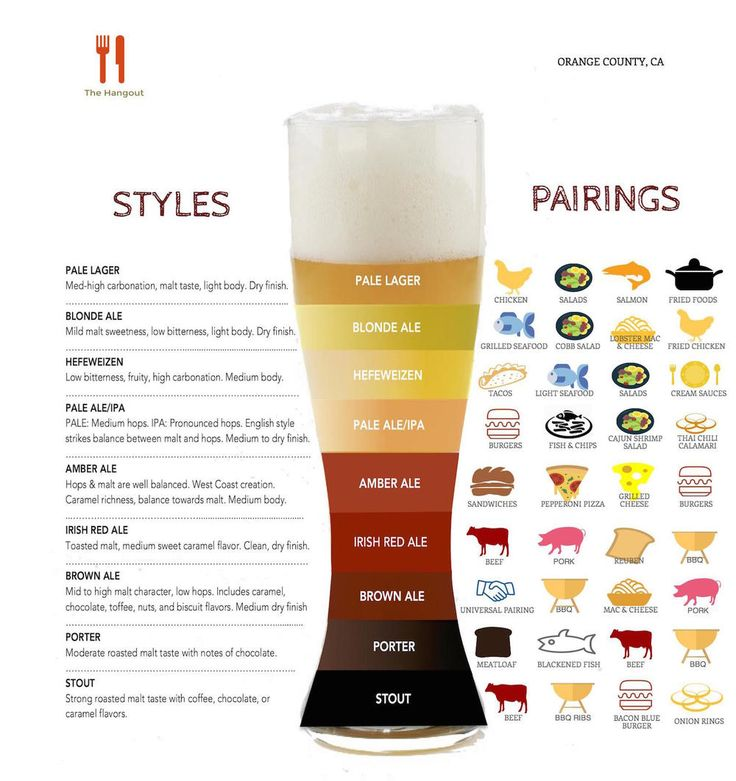 Beer-Pairing-With-Food-Chart 1 000 × 1 062 pixels