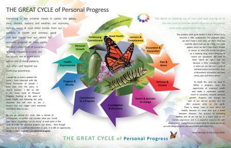 The Great Cycle of Personal Progress   Brett Elliott