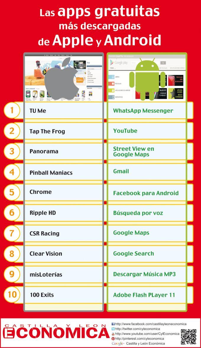 10 APPs gratuitas más descargadas en Apple y Android #infografia