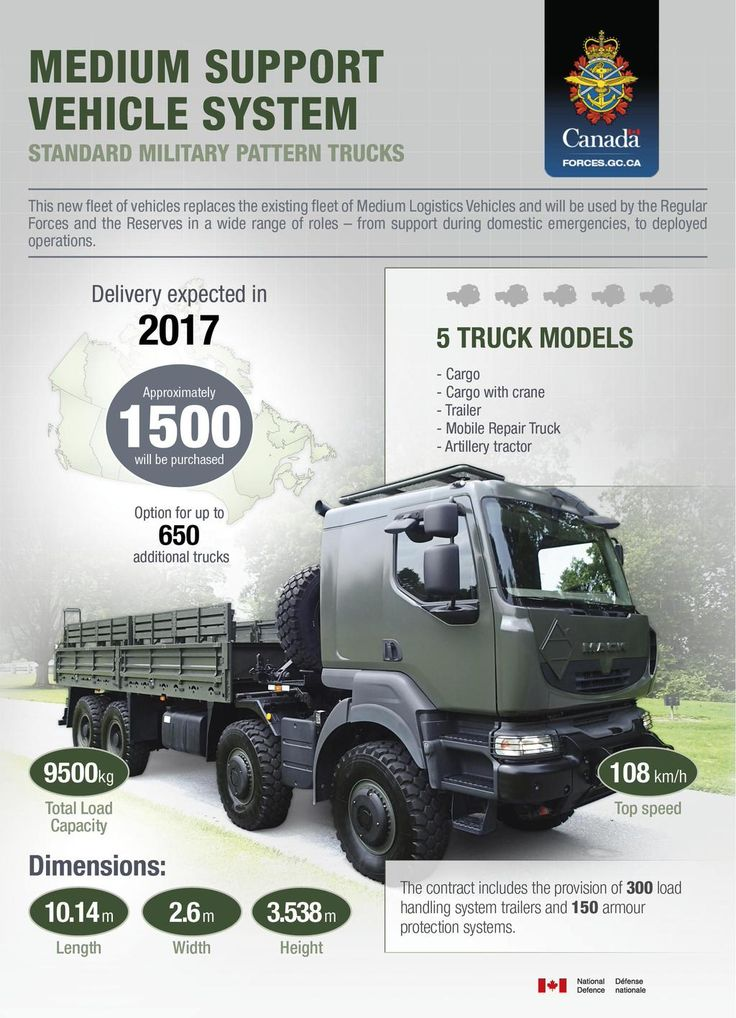 Contract awarded for the purchase new military trucks, shelters and armour http://ow.ly/PHweX #MSVS