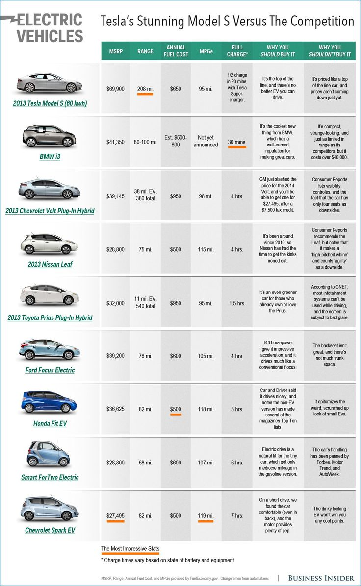 Here S How Tesla S Model S Compares To Other Top Electric