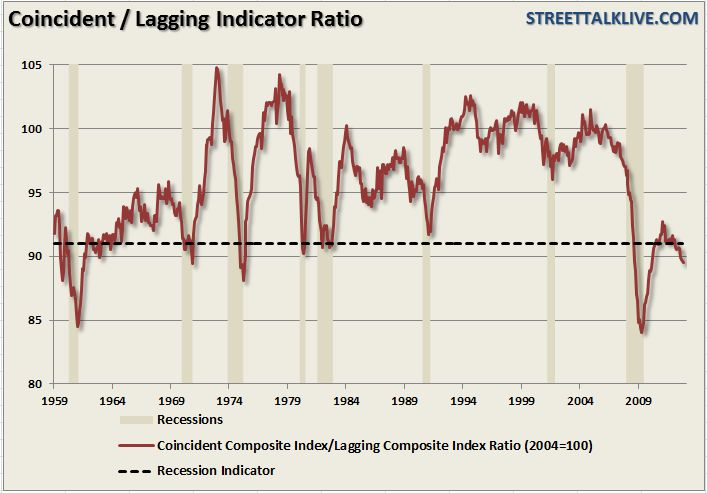 This past week the monthly release of the Leading Economic Indicators showed that the leading-to-lagging indicator ratio dropped to 89.5 which matches the lowest level in more than 2 1/2 years.  Historically when the leading-to-lagging ratio has fallen below 91 the economy was either in, or about to be in, a recession.