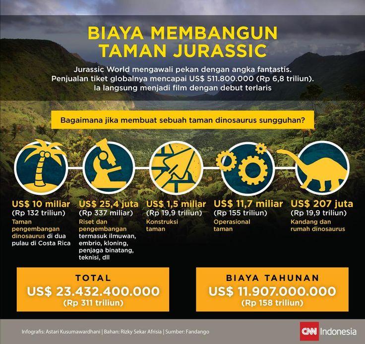 Biaya Membangun Taman Jurassic