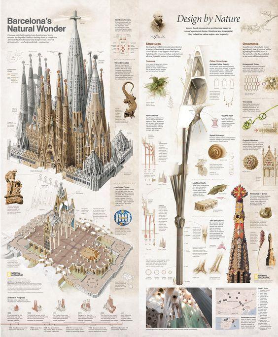 """La iglesia """"Sagrada Familia"""", la obra maestra de Antoní Gaudí, en Barcelona. Un deleite del diseño y la ingeniería."""