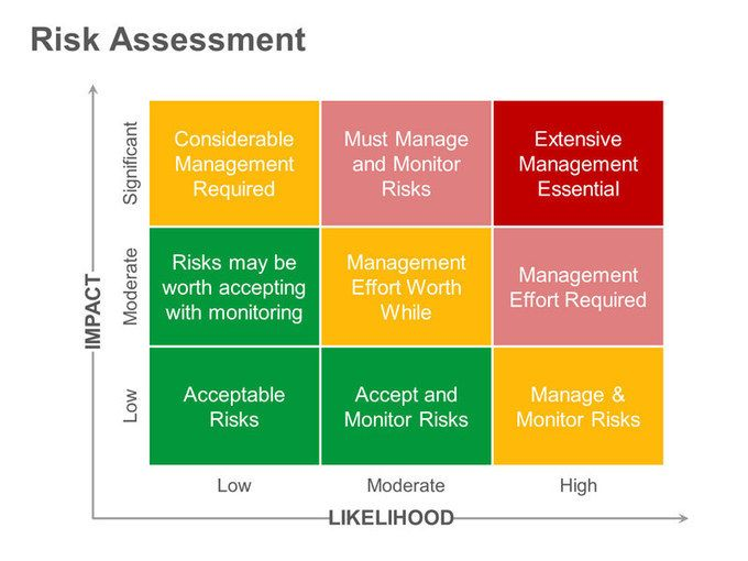 Risk matrix impact vs likelihood management for Risk and impact analysis template