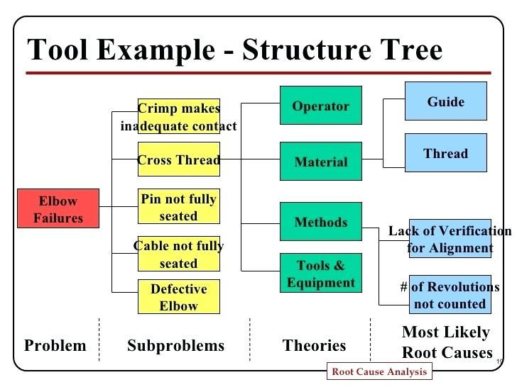 Problem Analysis Template Kt Potential Root Cause Presentation